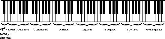 Семь октав пианино. Слово «октава» означает восемь, но последняя нота является и завершением октавы, и началом новой октавы